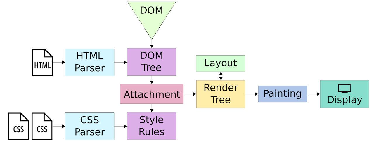 webkit Rendering Engine